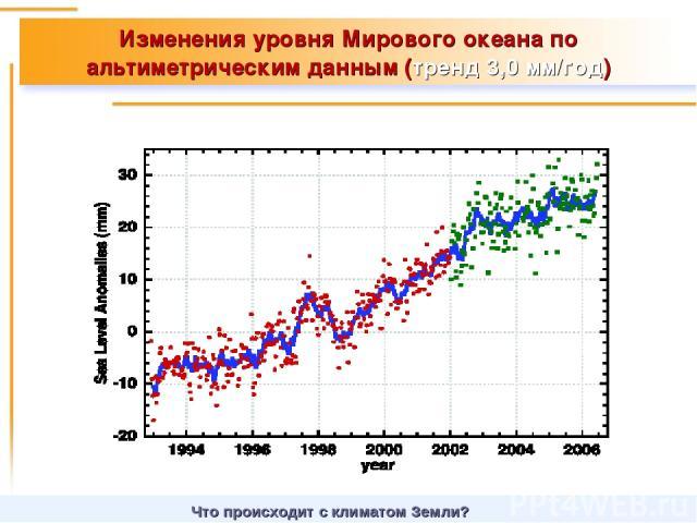 Изменения уровня Мирового океана по альтиметрическим данным (тренд 3,0 мм/год) Что происходит с климатом Земли?