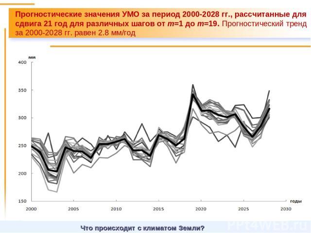 Что происходит с климатом Земли? Прогностические значения УМО за период 2000-2028 гг., рассчитанные для сдвига 21 год для различных шагов от m=1 до m=19. Прогностический тренд за 2000-2028 гг. равен 2.8 мм/год