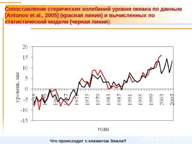 Что происходит с климатом Земли? Сопоставление стерических колебаний уровня океана по данным [Antonov et al., 2005] (красная линия) и вычисленных по статистической модели (черная линия).