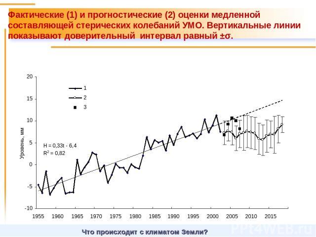 Что происходит с климатом Земли? Фактические (1) и прогностические (2) оценки медленной составляющей стерических колебаний УМО. Вертикальные линии показывают доверительный интервал равный ±σ.