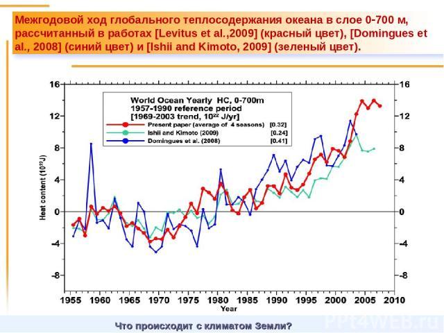 Что происходит с климатом Земли? Межгодовой ход глобального теплосодержания океана в слое 0 700 м, рассчитанный в работах [Levitus et al.,2009] (красный цвет), [Domingues et al., 2008] (синий цвет) и [Ishii and Kimoto, 2009] (зеленый цвет).