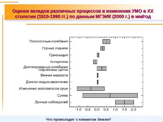 Оценки вкладов различных процессов в изменения УМО в XX столетии (1910-1990 гг.) по данным МГЭИК (2000 г.) в мм/год Что происходит с климатом Земли?