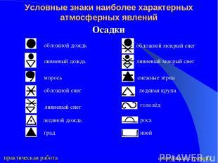 Условные знаки наиболее характерных атмосферных явлений Осадки следующая страниц