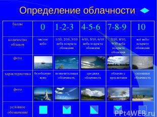 Определение облачности баллы 0 1-2-3 4-5-6 7-8-9 10 количество облаков чистое не