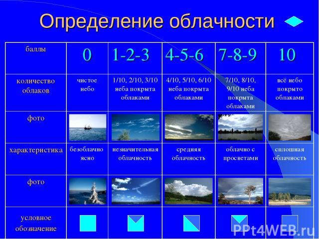 Определение облачности баллы 0 1-2-3 4-5-6 7-8-9 10 количество облаков чистое небо 1/10, 2/10, 3/10 неба покрыта облаками 4/10, 5/10, 6/10 неба покрыта облаками 7/10, 8/10, 9/10 неба покрыта облаками всё небо покрыто облаками фото характеристика без…