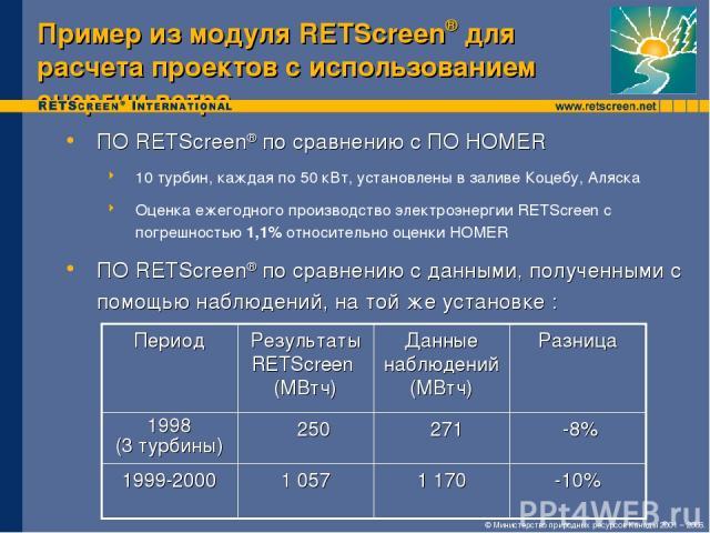 Пример из модуля RETScreen® для расчета проектов с использованием энергии ветра ПО RETScreen® по сравнению с ПО HOMER 10 турбин, каждая по 50 кВт, установлены в заливе Коцебу, Аляска Оценка ежегодного производство электроэнергии RETScreen с погрешно…