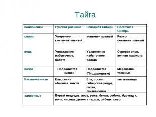 Тайга компоненты Русская равнина Западная Сибирь Восточная Сибирь климат Умеренн