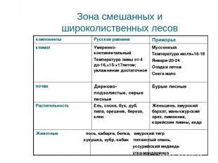 Зона смешанных и широколиственных лесов компоненты Русская равнина Приморье клим
