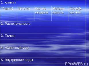 1. климат T(зима) T(лето) Кол-во осадков Испаря-емость Коэфф. увлажн. 2. Растите