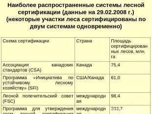 Наиболее распространенные системы лесной сертификации (данные на 29.02.2008 г.)