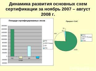 Динамика развития основных схем сертификации за ноябрь 2007 – август 2008 г.