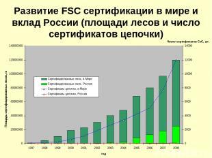 Развитие FSC сертификации в мире и вклад России (площади лесов и число сертифика