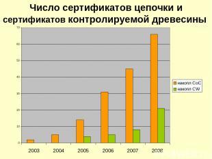 Число сертификатов цепочки и сертификатов контролируемой древесины