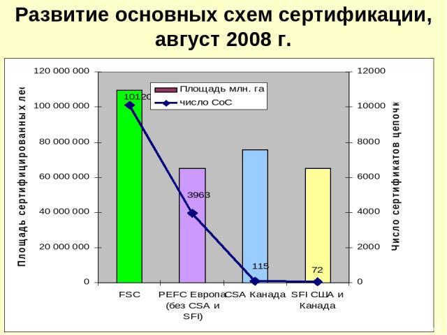 Развитие основных схем сертификации, август 2008 г.
