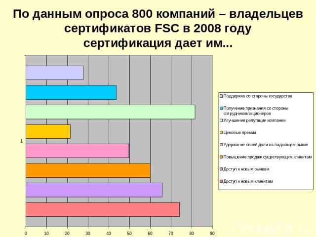 По данным опроса 800 компаний – владельцев сертификатов FSC в 2008 году сертификация дает им...
