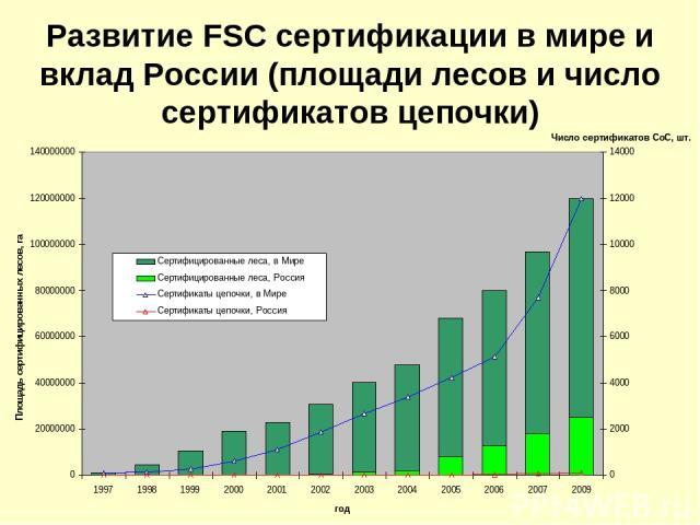 Развитие FSC сертификации в мире и вклад России (площади лесов и число сертификатов цепочки)