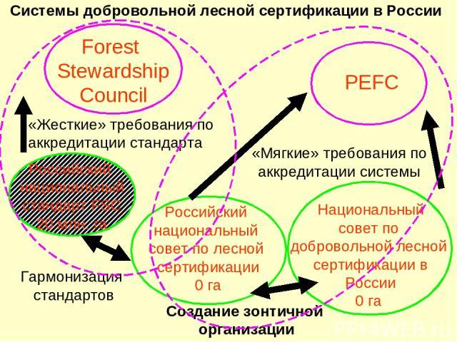 Системы добровольной лесной сертификации в России Гармонизация стандартов «Мягкие» требования по аккредитации системы Создание зонтичной организации «Жесткие» требования по аккредитации стандарта