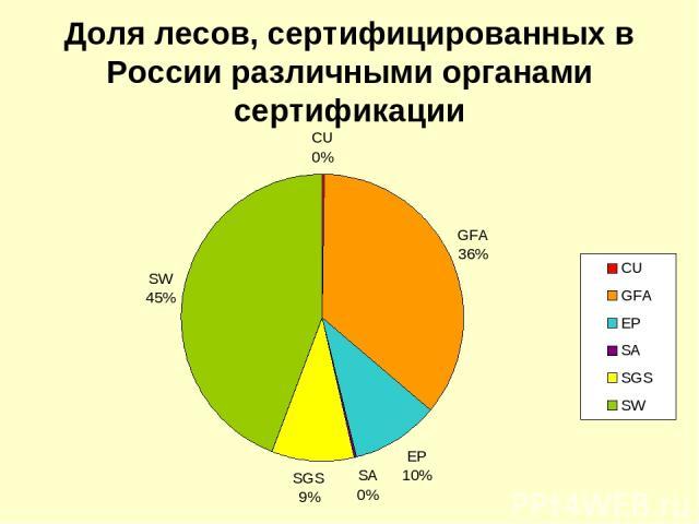 Доля лесов, сертифицированных в России различными органами сертификации