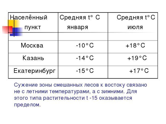 Сужение зоны смешанных лесов к востоку связано не с летними температурами, а с зимними. Для этого типа растительности t -15 оказывается пределом. Населённый пункт Средняя t° С января Средняя t°С июля Москва -10°С +18°С Казань -14°С +19°С Екатеринбур…