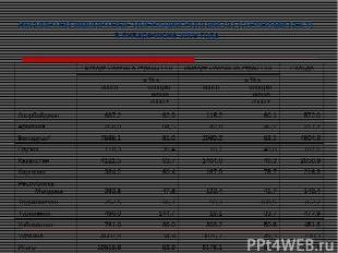 ЭКСПОРТНО-ИМПОРТНЫЕ ОПЕРАЦИИ РОССИИ СО СТРАНАМИ СНГ1) в январе-июне 2009 года