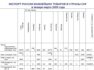 ЭКСПОРТ РОССИИ ВАЖНЕЙШИХ ТОВАРОВ В СТРАНЫ СНГ в январе-марте 2009 года  Экспорт