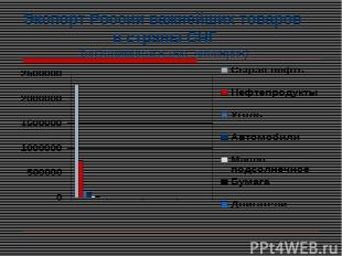 Экспорт России важнейших товаров в страны СНГ (по стоимости в тыс. долларов)