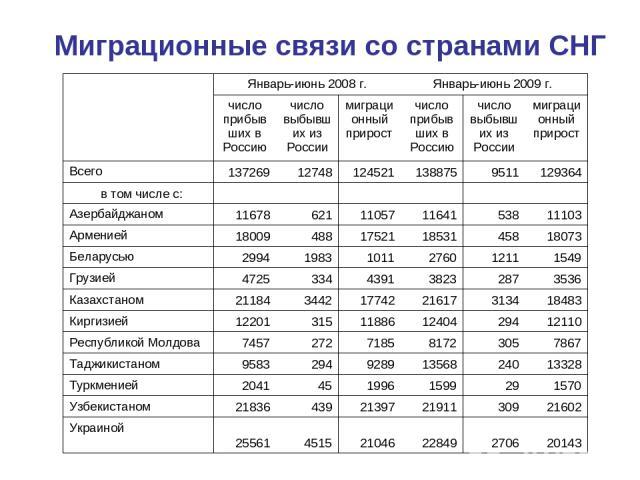 Миграционные связи со странами СНГ  Январь-июнь 2008 г. Январь-июнь 2009 г. число прибывших в Россию число выбывших из России миграционный прирост число прибывших в Россию число выбывших из России миграционный прирост Всего 137269 12748 124521 1388…