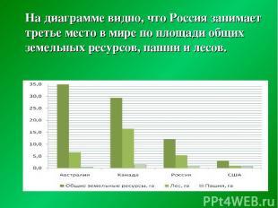 На диаграмме видно, что Россия занимает третье место в мире по площади общих зем