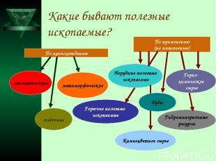 Какие бывают полезные ископаемые? По происхождению По применению (по назначению)
