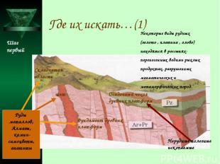Где их искать…(1) Фундамент древних платформ щит Складчатая область Руды металло