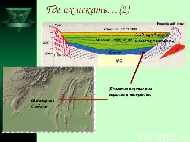Где их искать…(2) РZ Осадочный чехол молодых платформ Межгорные впадины Полезные ископаемые горючие и негорючие.