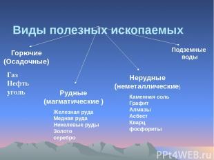 Виды полезных ископаемых Горючие (Осадочные) Рудные (магматические ) Нерудные (н