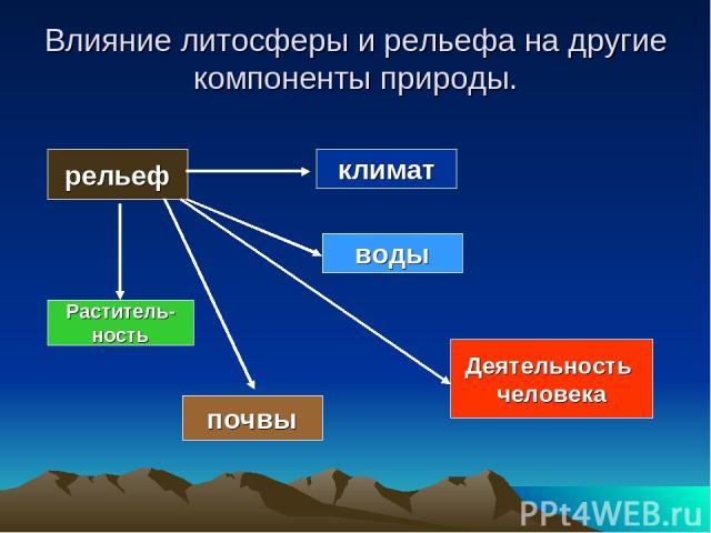 Влияние литосферы и рельефа на другие компоненты природы. рельеф климат воды почвы Раститель- ность Деятельность человека