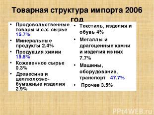 Товарная структура импорта 2006 год Продовольственные товары и с.х. сырье 15.7%
