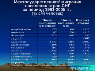 Межгосударственная1 миграция населения стран СНГ за период 1991-2005 гг. (тысяч