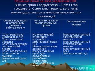 Основные блоки органов управления СНГ Высшие органы содружества – Совет глав гос