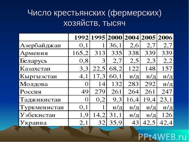 Число крестьянских (фермерских) хозяйств, тысяч