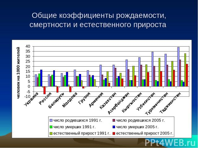 Общие коэффициенты рождаемости, смертности и естественного прироста