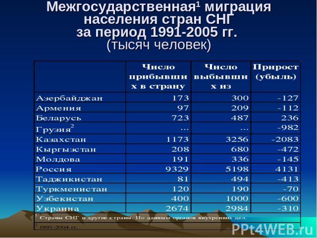 Межгосударственная1 миграция населения стран СНГ за период 1991-2005 гг. (тысяч человек)