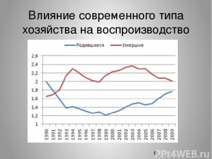 Влияние современного типа хозяйства на воспроизводство населения РФ.
