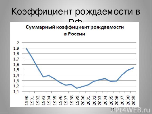 Коэффициент рождаемости в РФ.