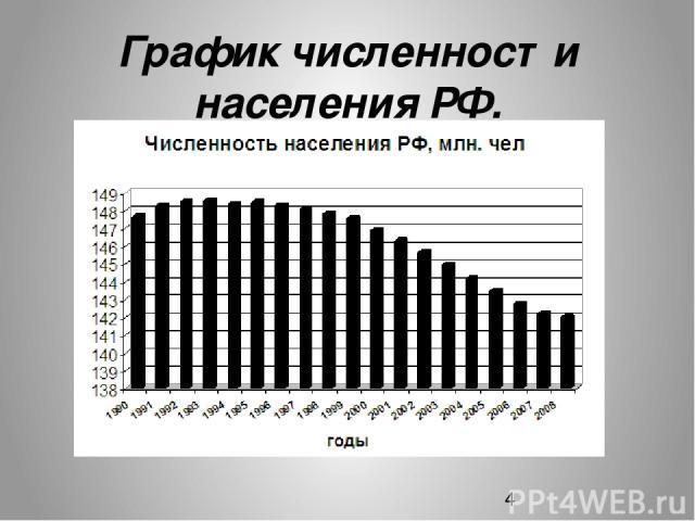 График численности населения РФ.