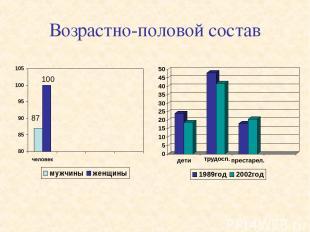 Возрастно-половой состав 87 100 трудосп.
