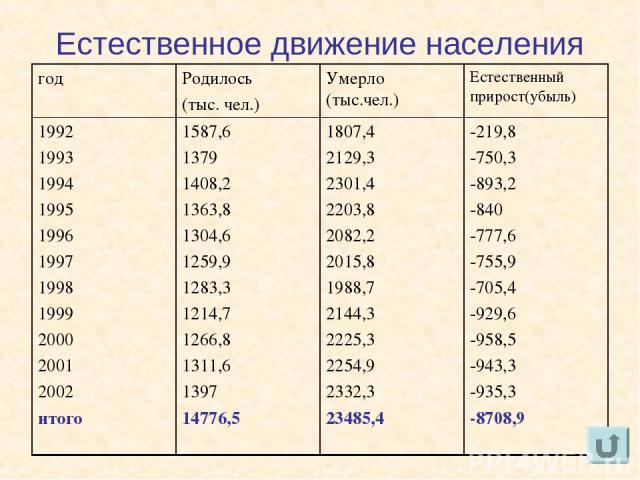 Естественное движение населения год Родилось (тыс. чел.) Умерло (тыс.чел.) Естественный прирост(убыль) 1992 1993 1994 1995 1996 1997 1998 1999 2000 2001 2002 итого 1587,6 1379 1408,2 1363,8 1304,6 1259,9 1283,3 1214,7 1266,8 1311,6 1397 14776,5 1807…