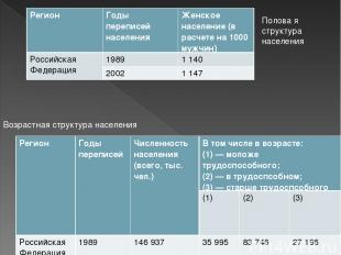Полова я структура населения Возрастная структура населения Регион Годы переписе