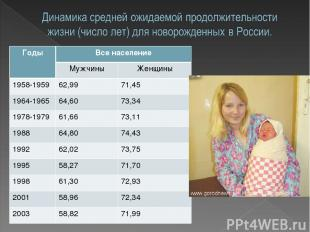 Годы Все население Мужчины Женщины 1958-1959 62,99 71,45 1964-1965 64,60 73,34 1