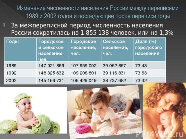 За межпереписной период численность населения России сократилась на 1 855 138 человек, или на 1,3% Годы Городское и сельское население, чел. Городское население, чел. Сельское население, чел. Доля (%) городского населения 1989 147 021 869 107 959 00…