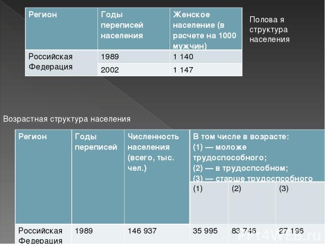 Полова я структура населения Возрастная структура населения Регион Годы переписей Численность населения (всего, тыс. чел.) В том числе в возрасте: (1) — моложе трудоспособного; (2) — в трудоспсобном; (3) — старше трудоспсобного (1) (2) (3) Российска…