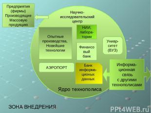 Научно- исследовательский центр Информа- ционная связь с другими технополисами О
