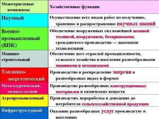 Межотраслевые комплексы России Межотраслевые комплексы Хозяйственные функции Нау